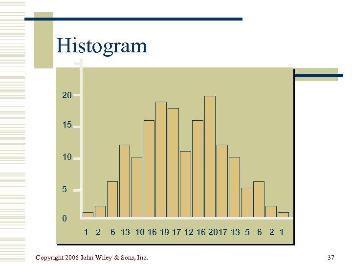 Histogram 20 15 10 5 0 1 2 6 13 10 16 19 17