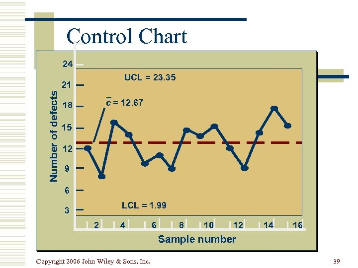 Control Chart 24 UCL = 23. 35 Number of defects 21 c = 12.
