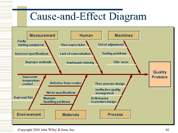 Cause-and-Effect Diagram Measurement Faulty testing equipment Inadequate training Environment Old / worn Quality Problem