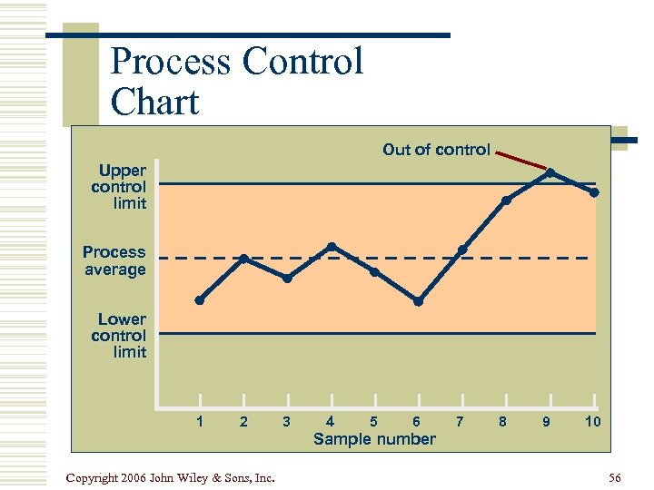 Process Control Chart Out of control Upper control limit Process average Lower control limit