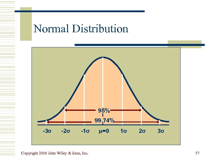Normal Distribution 95% 99. 74% -3 -2 -1 Copyright 2006 John Wiley & Sons,