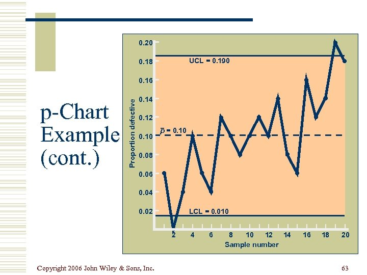 0. 20 UCL = 0. 190 0. 18 p-Chart Example (cont. ) Proportion defective