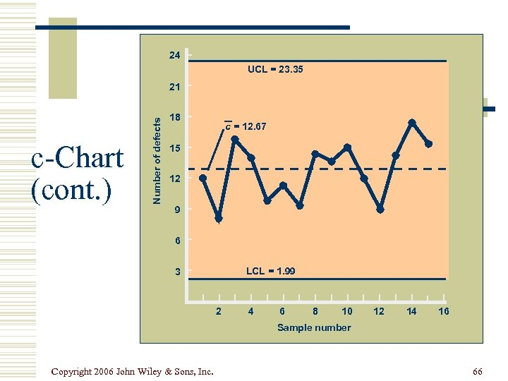 24 UCL = 23. 35 c-Chart (cont. ) Number of defects 21 18 c