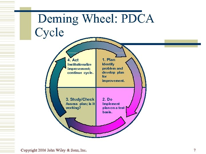 Deming Wheel: PDCA Cycle 4. Act Institutionalize improvement; continue cycle. 1. Plan Identify