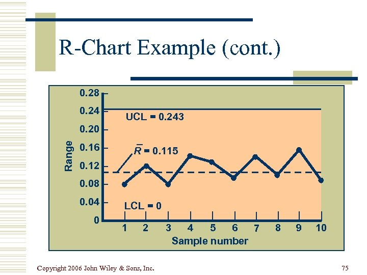 R-Chart Example (cont. ) 0. 28 – 0. 24 – UCL = 0. 243