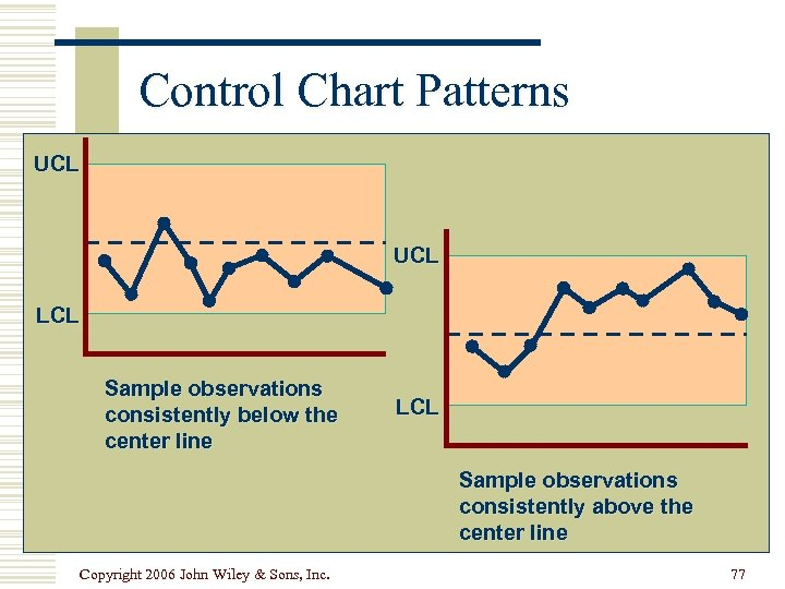 Control Chart Patterns UCL LCL Sample observations consistently below the center line LCL Sample