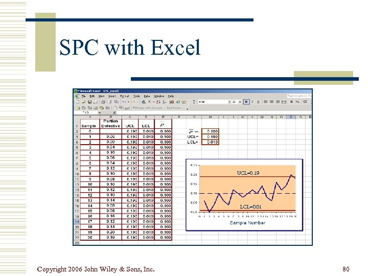 SPC with Excel UCL=0. 19 LCL=0. 01 Copyright 2006 John Wiley & Sons, Inc.