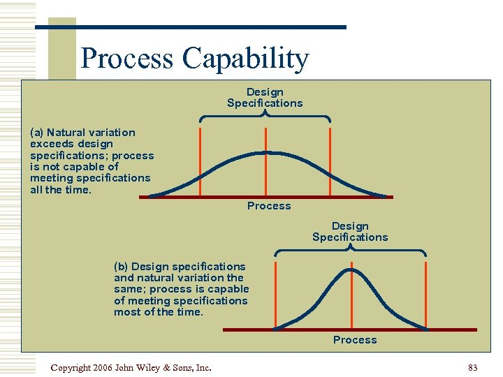 Process Capability Design Specifications (a) Natural variation exceeds design specifications; process is not capable