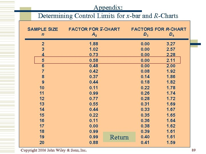 Appendix: Determining Control Limits for x-bar and R-Charts SAMPLE SIZE n FACTOR FOR x-CHART
