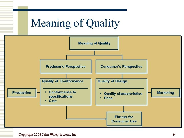Meaning of Quality Producer's Perspective Quality of Conformance Production • Conformance to specifications •