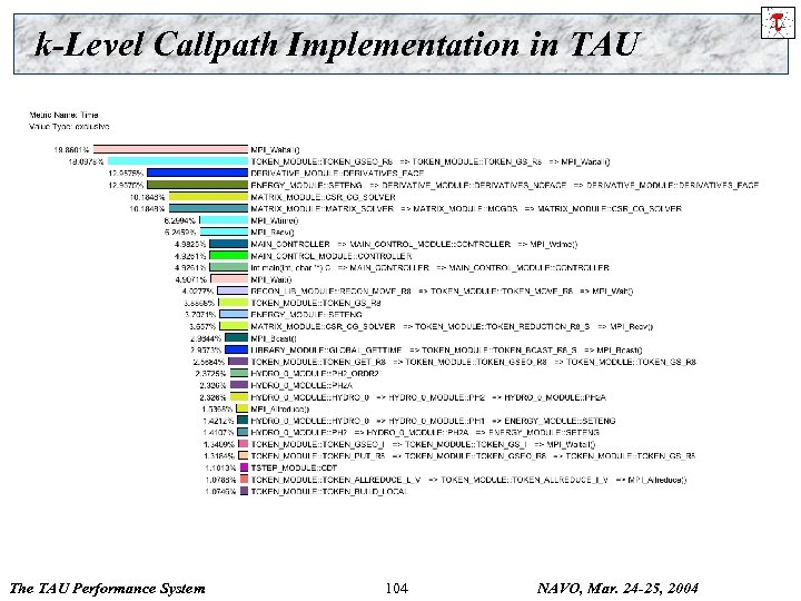 k-Level Callpath Implementation in TAU The TAU Performance System 104 NAVO, Mar. 24 -25,