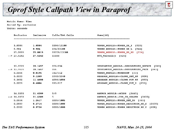 Gprof Style Callpath View in Paraprof The TAU Performance System 105 NAVO, Mar. 24