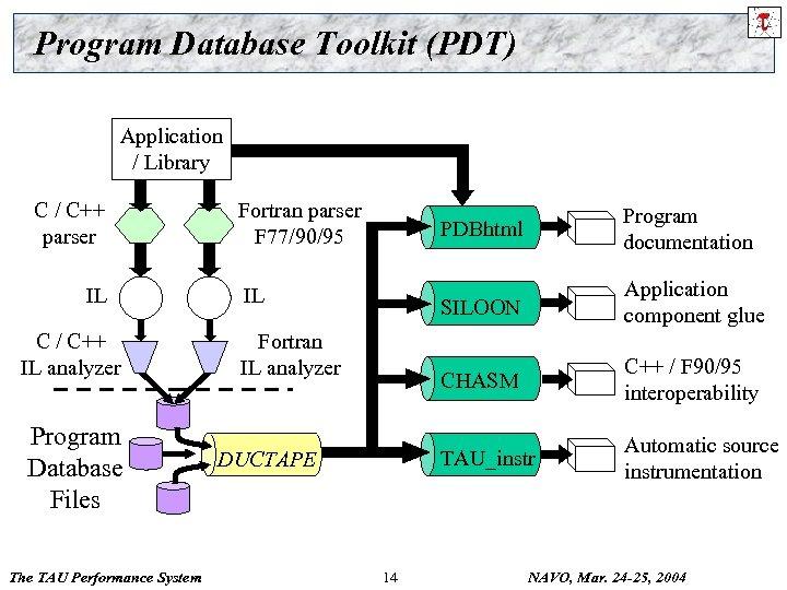 Program Database Toolkit (PDT) Application / Library C / C++ parser IL C /
