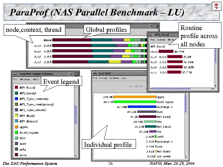 Para. Prof (NAS Parallel Benchmark – LU) node, context, thread Global profiles Routine profile