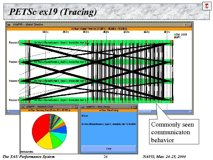 PETSc ex 19 (Tracing) Commonly seen communicaton behavior The TAU Performance System 26 NAVO,