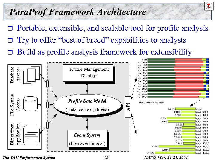 Para. Prof Framework Architecture r r r Portable, extensible, and scalable tool for profile