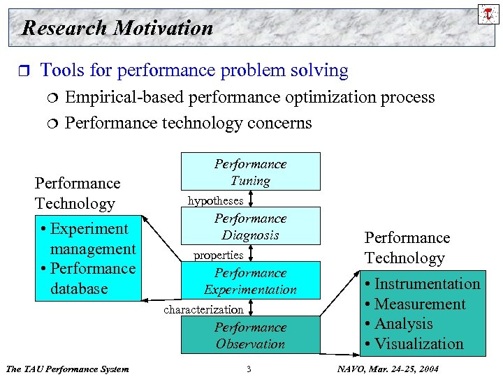 Research Motivation r Tools for performance problem solving ¦ ¦ Empirical-based performance optimization process