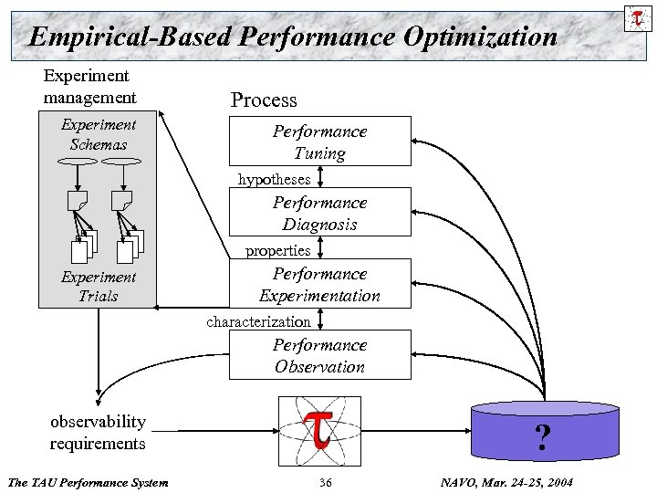 Empirical-Based Performance Optimization Experiment management Experiment Schemas Process Performance Tuning hypotheses Performance Diagnosis properties