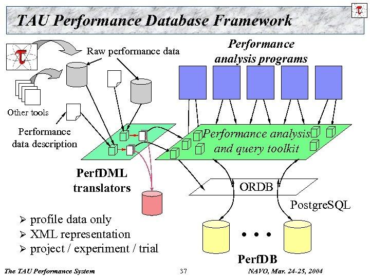 TAU Performance Database Framework Raw performance data Performance analysis programs Other tools Performance data