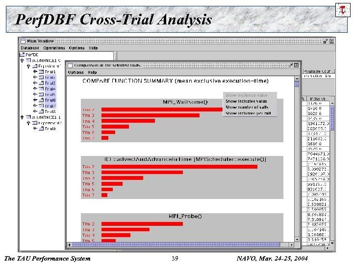 Perf. DBF Cross-Trial Analysis The TAU Performance System 39 NAVO, Mar. 24 -25, 2004