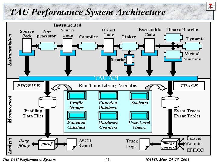 TAU Performance System Architecture Paraver EPILOG The TAU Performance System 41 NAVO, Mar. 24
