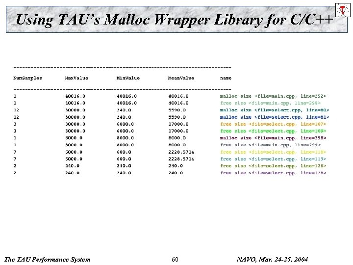 Using TAU's Malloc Wrapper Library for C/C++ The TAU Performance System 60 NAVO, Mar.