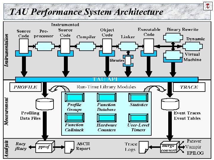 TAU Performance System Architecture Paraver The TAU Performance System 8 NAVO, Mar. 24 -25,
