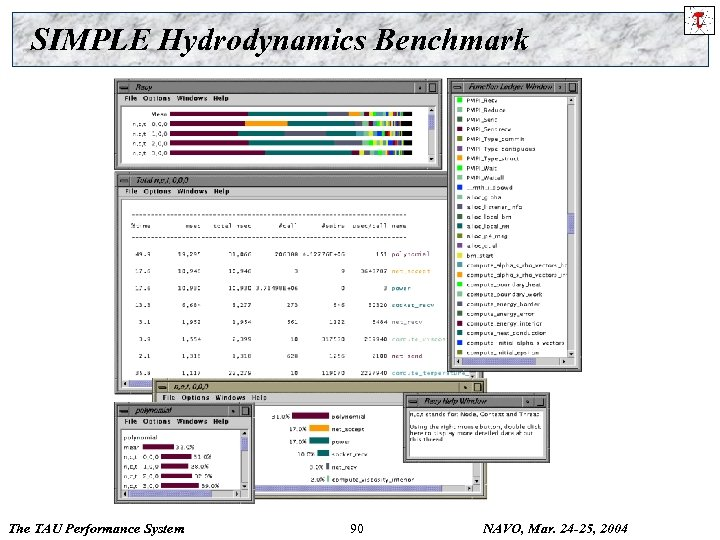 SIMPLE Hydrodynamics Benchmark The TAU Performance System 90 NAVO, Mar. 24 -25, 2004