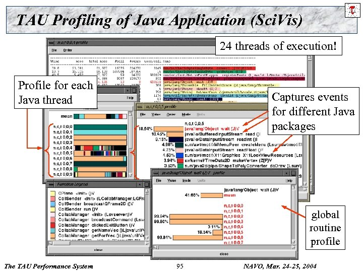 TAU Profiling of Java Application (Sci. Vis) 24 threads of execution! Profile for each