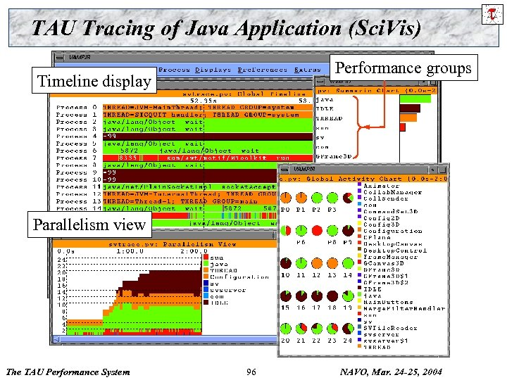 TAU Tracing of Java Application (Sci. Vis) Performance groups Timeline display Parallelism view The