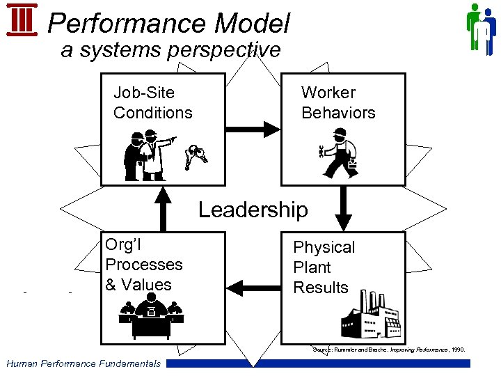 Performance Model a systems perspective Job-Site Conditions Worker Behaviors Leadership Org'l Processes & Values