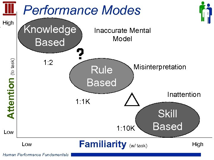 Performance Modes Knowledge Based Attention (to task) High 1: 2 Inaccurate Mental Model Rule