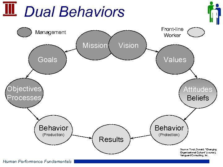 Dual Behaviors Front-line Worker Management Mission Vision Goals Values Objectives Processes Attitudes Beliefs Behavior