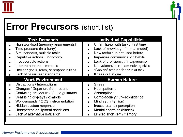 Error Precursors (short list) Human Performance Fundamentals
