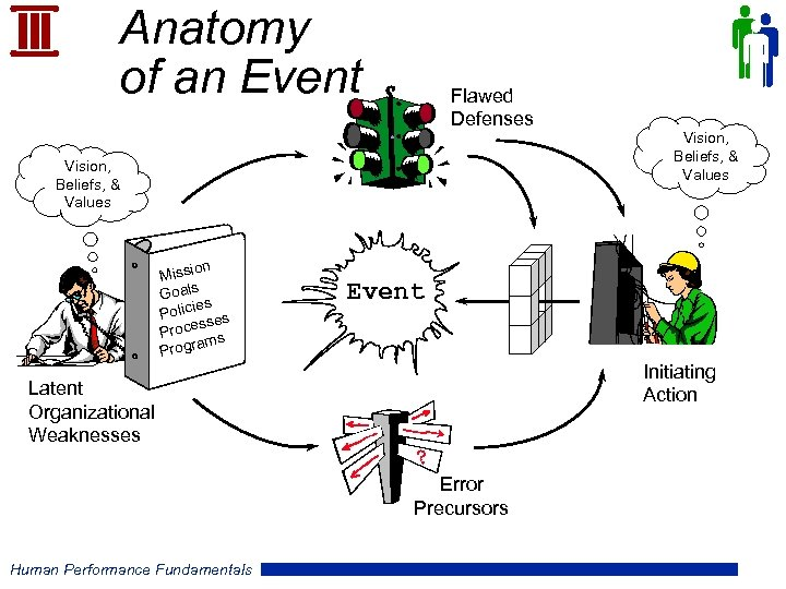 Anatomy of an Event Flawed Defenses Vision, Beliefs, & Values on Missi Goals es