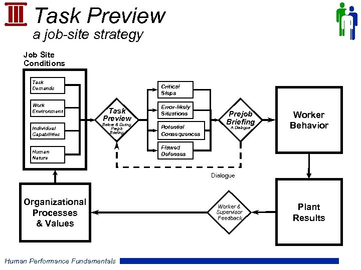 Task Preview a job-site strategy Job Site Conditions Task Demands Work Environment Individual Capabilities