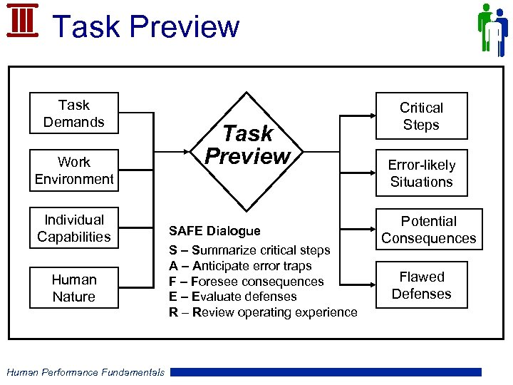 Task Preview Task Demands Work Environment Individual Capabilities Human Nature Human Performance Fundamentals Task