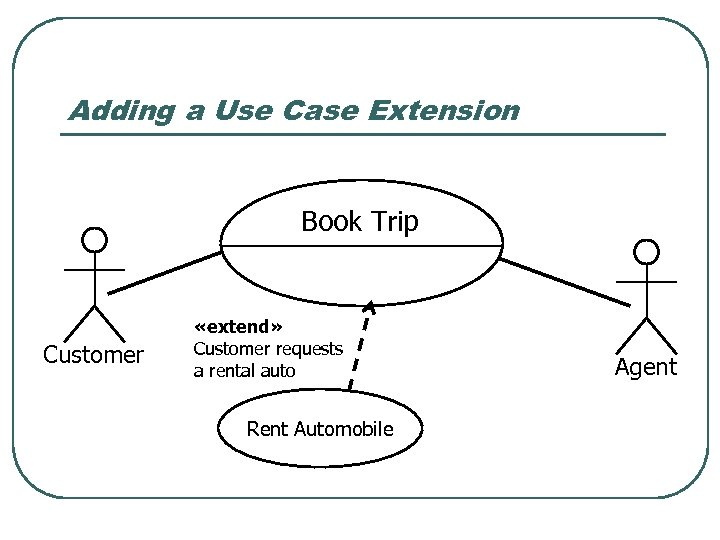 Adding a Use Case Extension Book Trip Customer «extend» Customer requests a rental auto