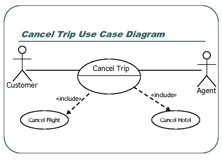 Cancel Trip Use Case Diagram Cancel Trip Customer «include» Cancel Flight «include» Cancel Hotel