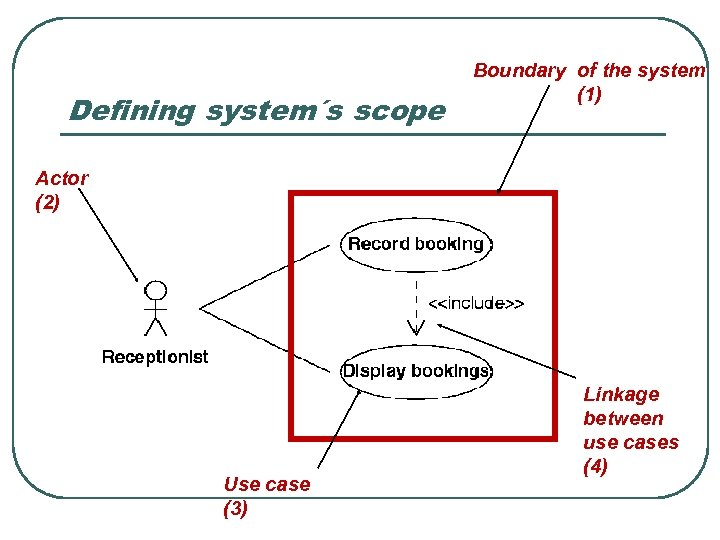 Defining system´s scope Boundary of the system (1) Actor (2) Use case (3) Linkage