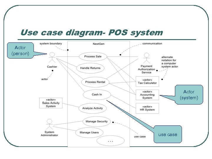Use case diagram- POS system Actor (person) Actor (system) use case