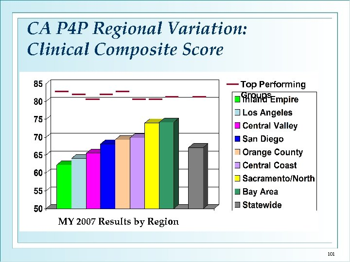 CA P 4 P Regional Variation: Clinical Composite Score Top Performing Groups MY 2007