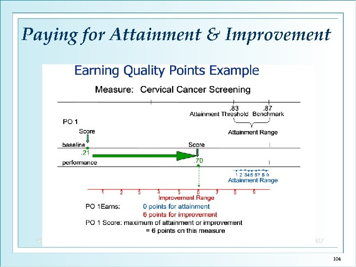 Paying for Attainment & Improvement 104