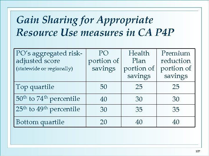 Gain Sharing for Appropriate Resource Use measures in CA P 4 P PO's aggregated