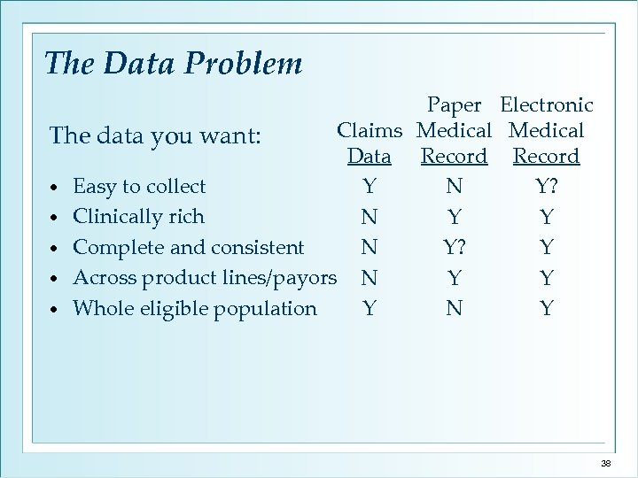 The Data Problem Paper Electronic Claims Medical The data you want: Data Record •