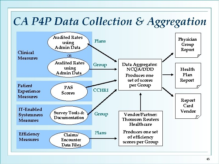 CA P 4 P Data Collection & Aggregation Clinical Measures Patient Experience Measures IT-Enabled