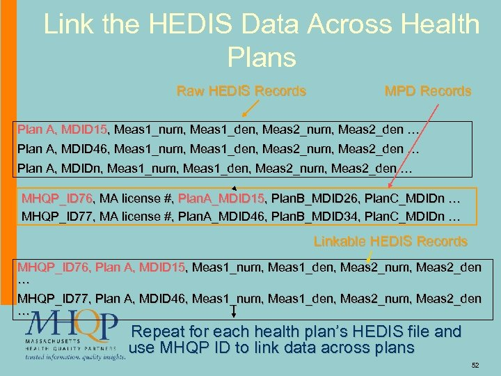 Link the HEDIS Data Across Health Plans Raw HEDIS Records MPD Records Plan A,