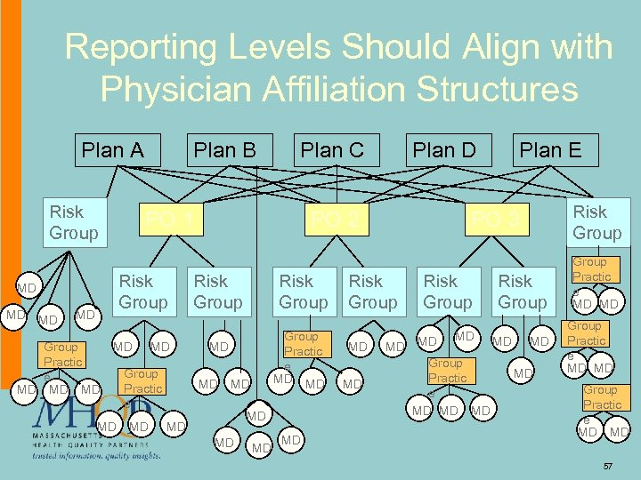 Reporting Levels Should Align with Physician Affiliation Structures Plan A Risk Group MD Group