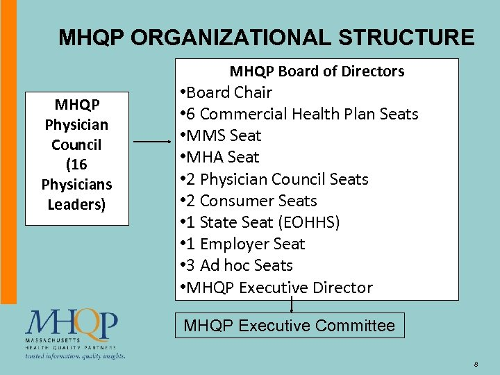 MHQP ORGANIZATIONAL STRUCTURE MHQP Physician Council (16 Physicians Leaders) MHQP Board of Directors Insert