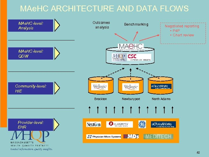 MAe. HC ARCHITECTURE AND DATA FLOWS MAe. HC-level: Analysis Outcomes analysis Benchmarking Negotiated reporting